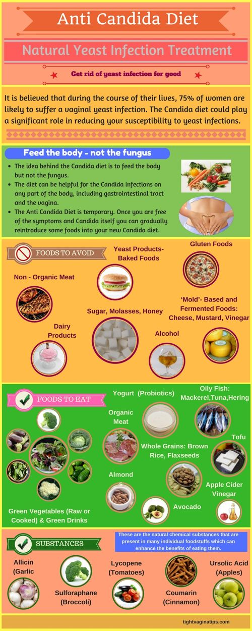 how to get rid of yeast infection - candida diet infographic