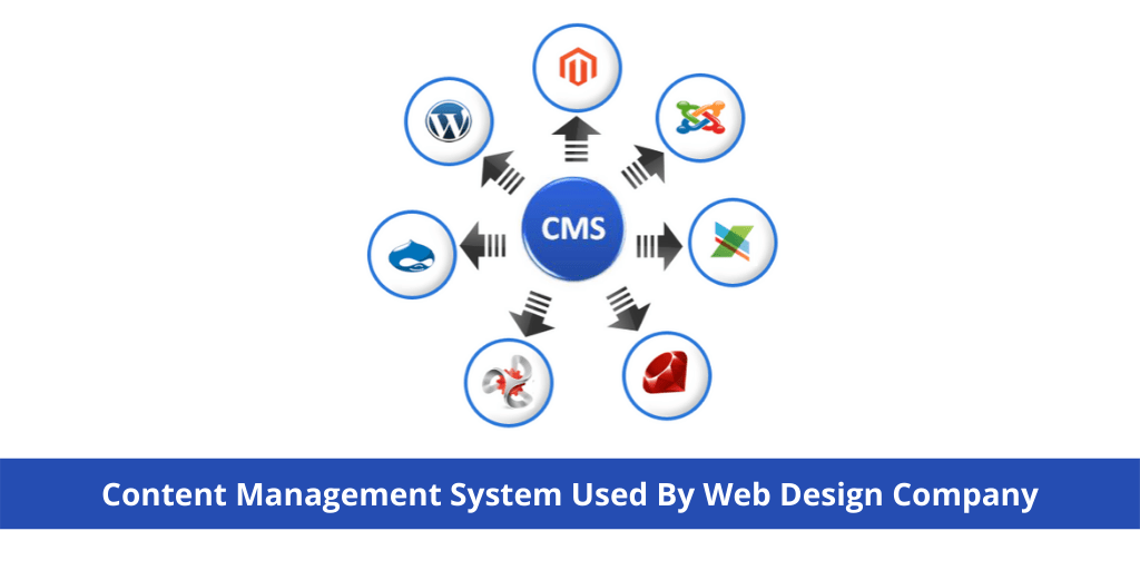 Content Management System Used by Web Design Company