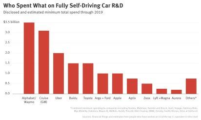 Money Pit: Self-Driving Cars' $16 Billion Cash Burn — The Information
