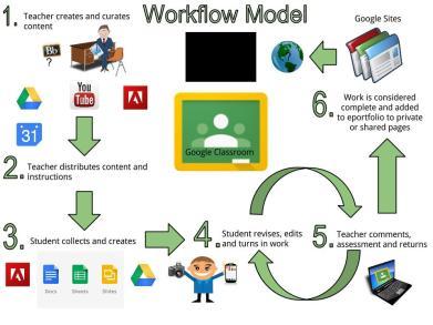 digital work flow