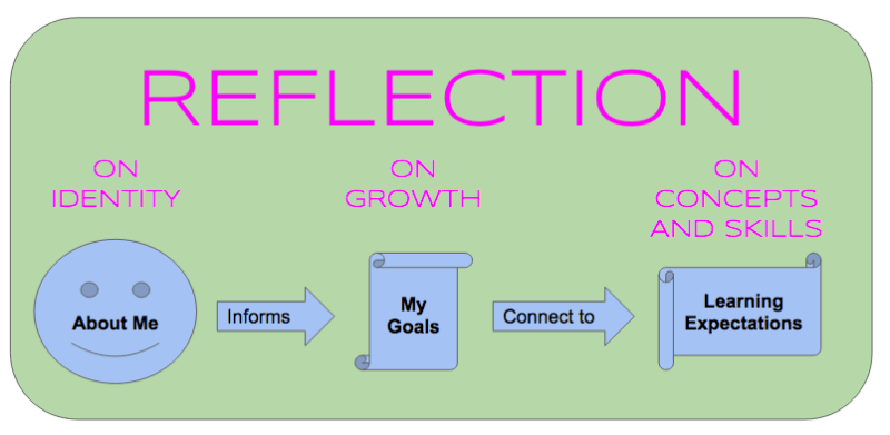 what makes for good goal-setting in a PLP?