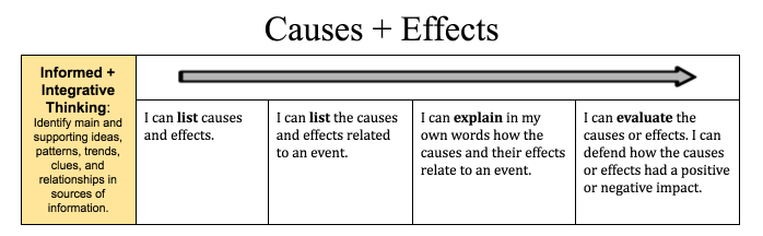 "A learning scale for causes and effects. Proficient reads ""I can explain in my own words how the causes and their effects relate to an event."""