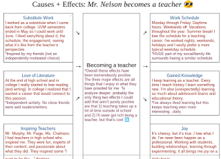 """Graphic organizer with """"becoming a teacher"""" in the middle and a list of causes and effects."""
