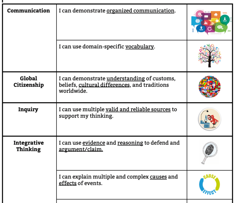 A table of skill descriptors with icons.