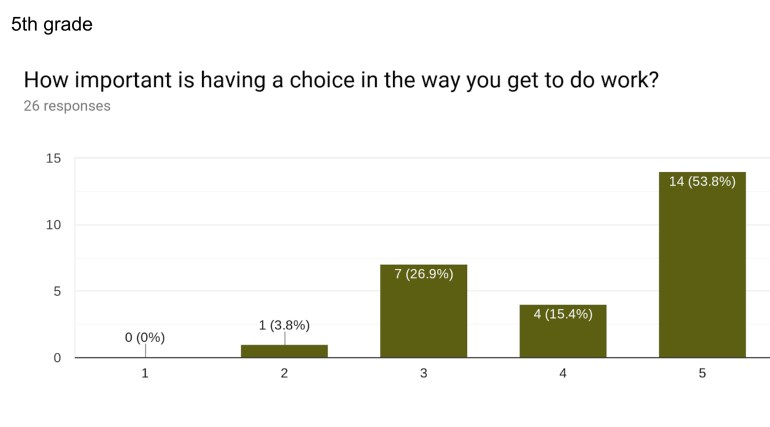 """How important is having a choice in the way you get to do work?"" 53.8% scored it highly important."