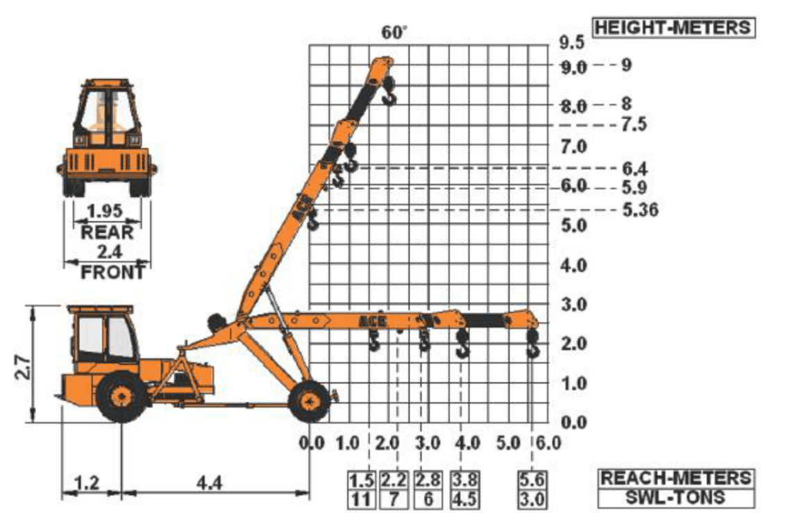 hight resolution of this crane is protected against hoist malfunction and it is equipped with cylinder guard audio based material overload and over lifting indicating