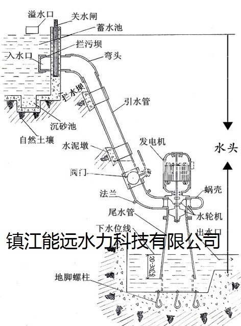 Zhenjiang Nengyuan Hydraulic Technology Co. Ltd. in