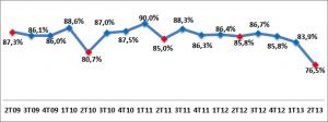 Provar/Fia Intenção de compra internet 2T2013