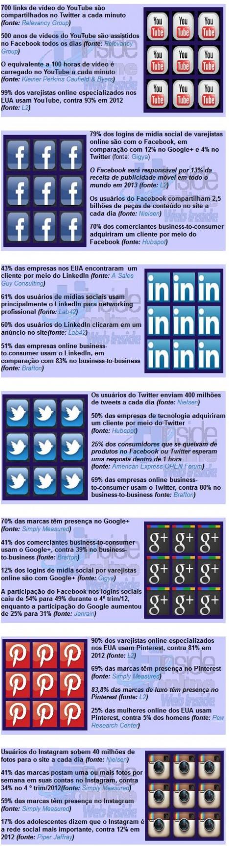 Estatísticas Mídias Sociais 2013