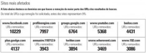 tabela_urls_removidos_branca_maior