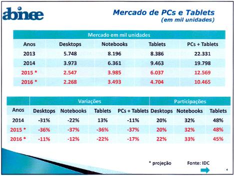 Abinee -Tabela_MercadoPCsTablets