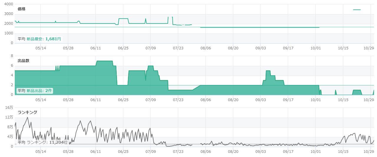 DELTA Tracerのグラフがこちら。