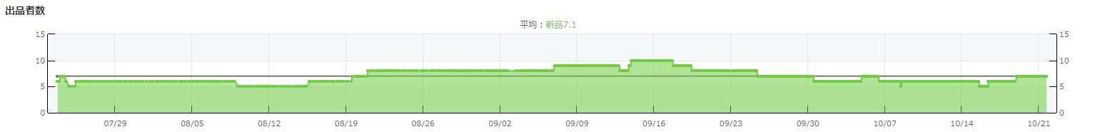 出品者数グラフ