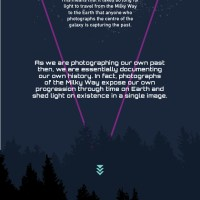 Infographic | Photographing the Milky Way