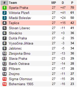 Teplice vs. Sparta Praha