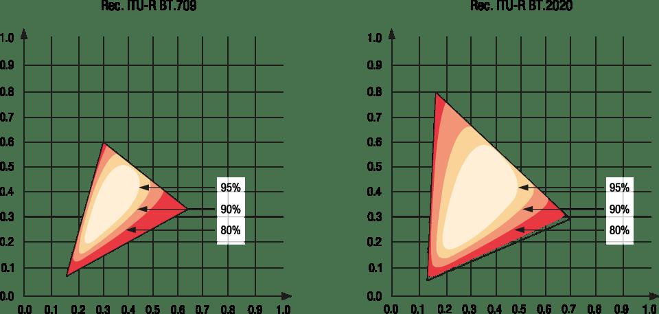 Triangulos cromaticidad