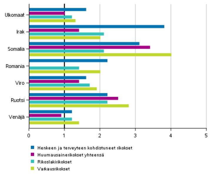 Ulkomaalaisten miesepäiltyjen rikollisuuden taso suomalaisiin verrattuna*