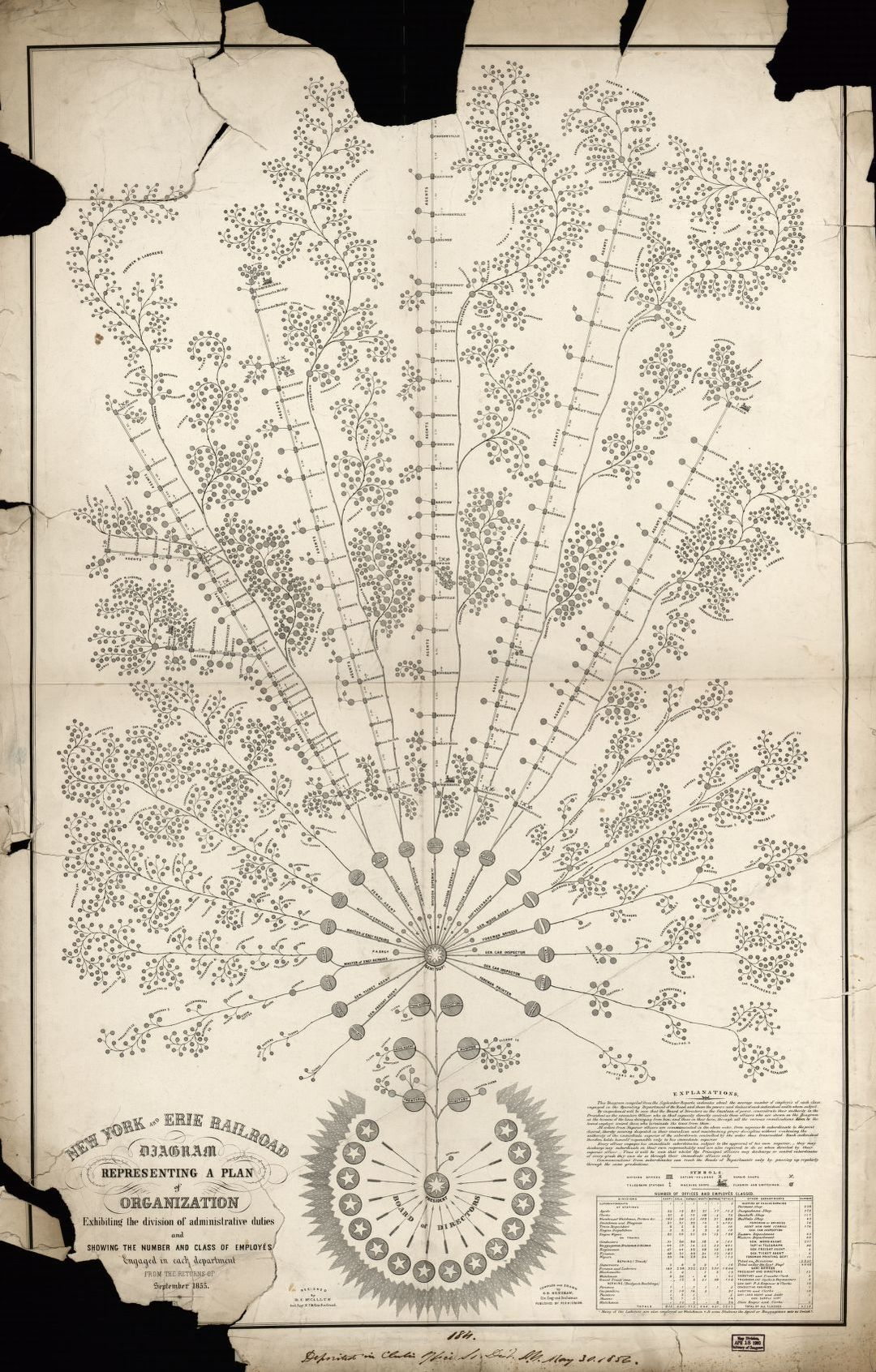 hight resolution of map new york and erie railroad diagram representing a plan of organization exhibiting the division of academic duties and showing the number and class of