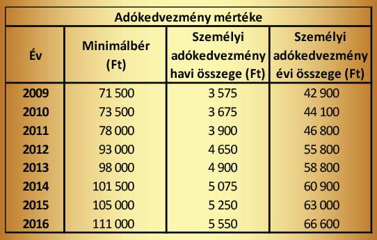 Betegségekre vonatkozó adókedvezmény mértéke