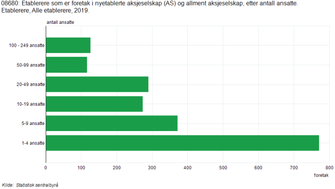 Grafikk fra SSB, Antall etablerere sortert etter antall ansatte.