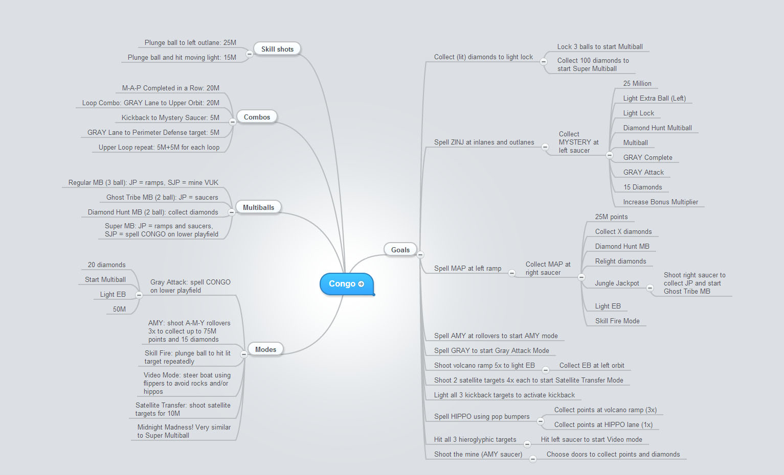 Pinball Code Mind Map Flowchart