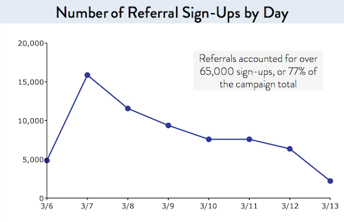 Harry's prelaunch referral sign ups by day