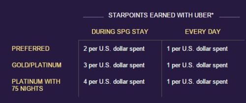 SPG and Uber Link Up and Give You Bonus Points.