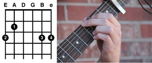 How To Finally Play The Guitar 80 20 Guitar And Minimalist Music The Blog Of Author Tim Ferriss