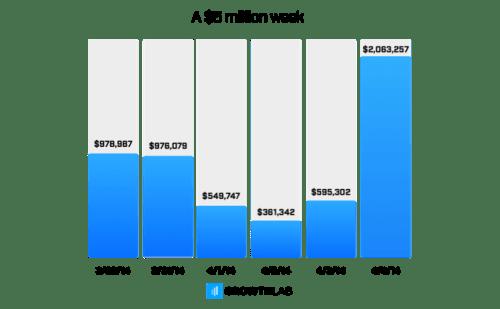$5million week