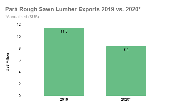 Pará Rough Sawn Lumber Exports 2019 vs. 2020_