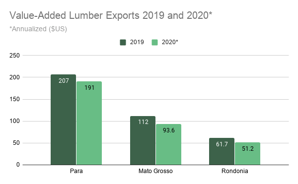 Value-Added Lumber Exports 2019 and 2020_