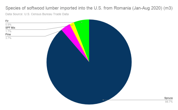 Pie chart of softwood lumber species imported into the US from Romania
