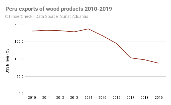 Line chart showing Peru wood exports decrease between 2010 and 2019.