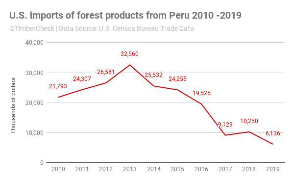 Line chart of US imports of forest products from Peru 2010-2019.