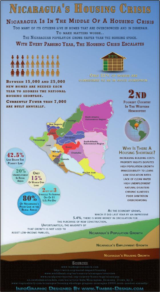 Nicaragua's Housing Crisis Infographic - Nicaragua Pueblo Project