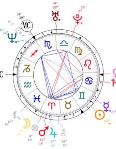There is  lot more going on with mister brand and astrology however the majority of planets his ascendant sign are in cardinal signs aries also russell  astrological birth chart tim burness blog rh timburness wordpress