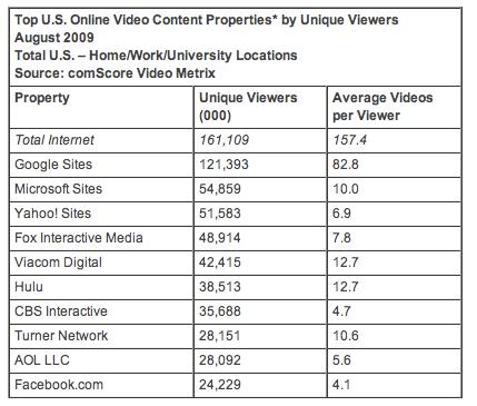 Top U.S. Online Video Content Properties by Unique Viewers