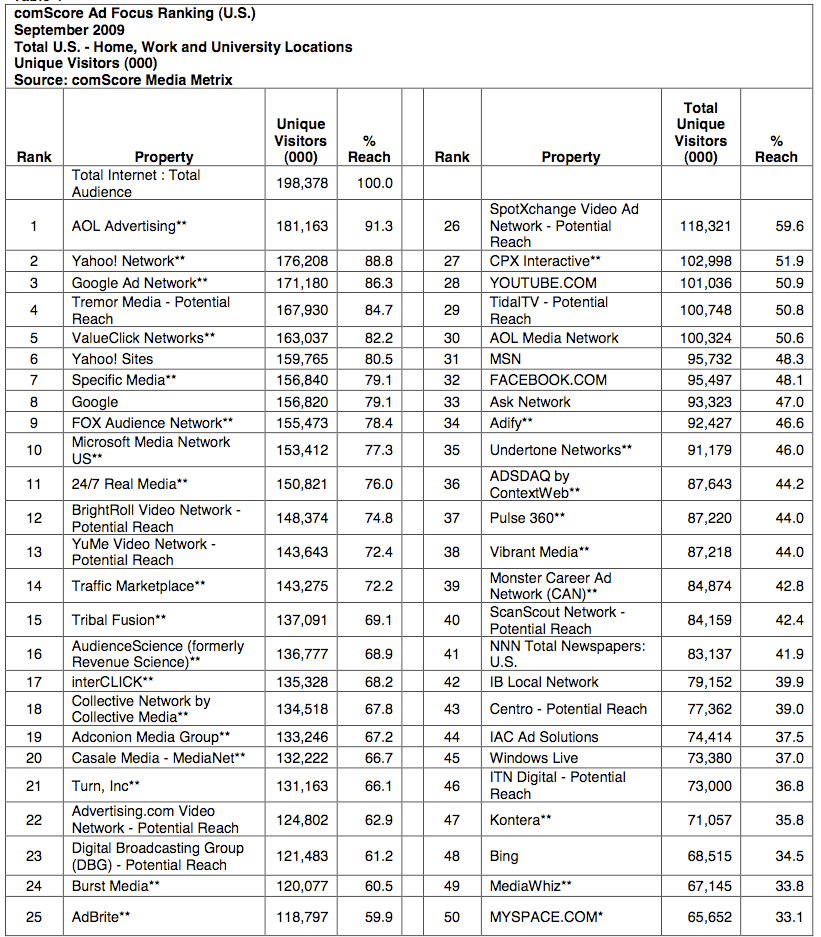 Top 50 Ad Focus Rankings
