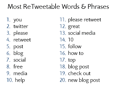 Most ReTweetable Words & Phrases