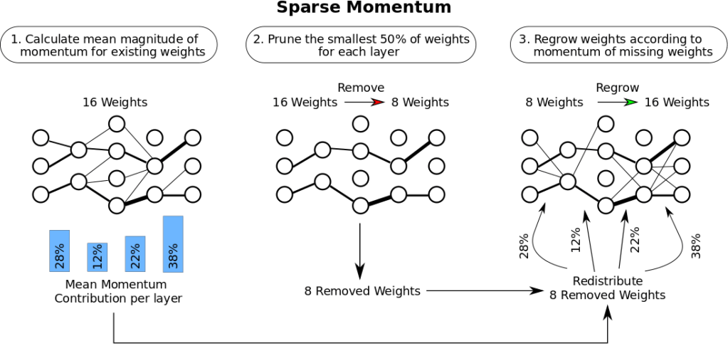 Figure 3: The sparse training algorithm that I developed has three stages: (1) Determine the importance of each layer. (2) Remove the smallest, unimportant weights. (3) Grow new weights proportional to the importance of each layer. Read more about my work in my sparse training blog post.