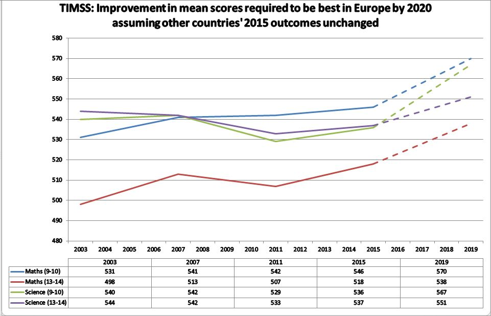 TIMSS: England's prospects for being best in Europe by 2020