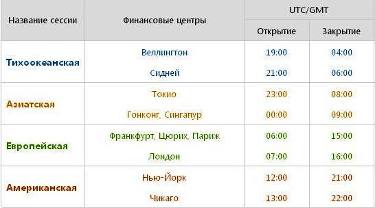 Торговля на московской бирже время отзывы о торговле на бирже и форекс