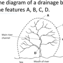 Waterfall Formation Diagram T8 Wiring Time For Geography   Rivers Videos