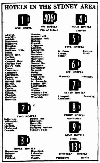 hotels in sydney 1954