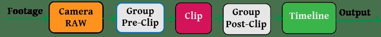 DaVinci resolve workflow tips