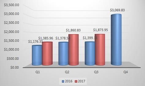 September 2017 quarterly dividend chart
