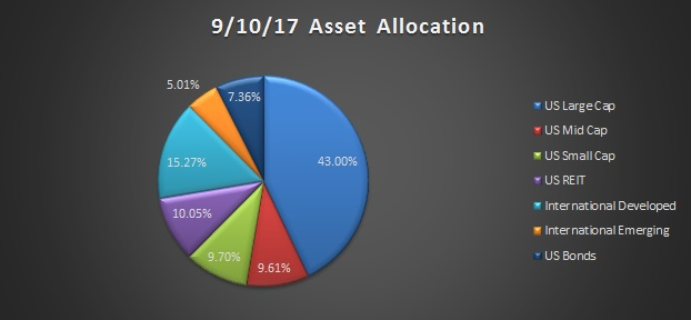 asset allocation september 2017
