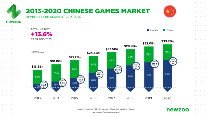 Newzoo_Chinese_Games_Market_Revenues_2013-2020_April_2017