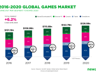 Investing in video games
