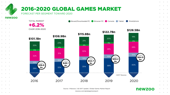 Newzoo_Global_Games_Market_Revenue_Growth_2016-2020_April_2017